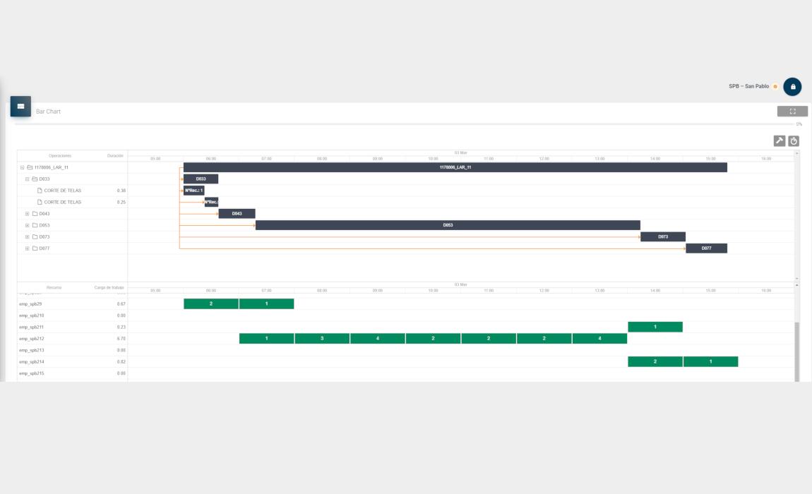Bar Chart de planificación