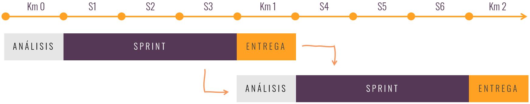 Ejemplo de cronograma en un proyecto con Sixphere