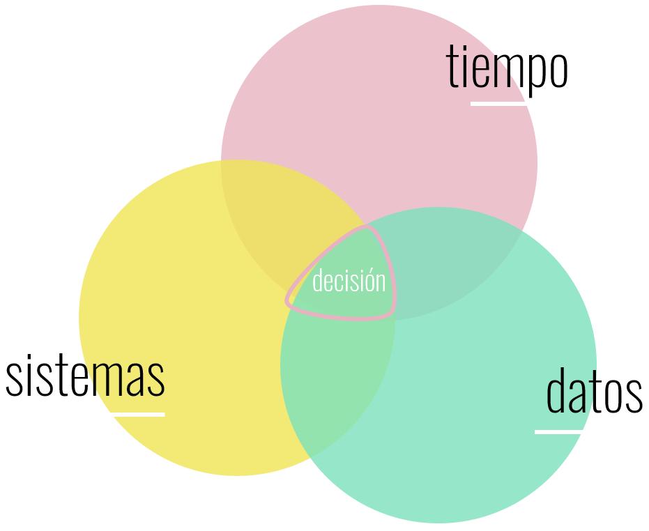 Mejora de la toma de decisiones a través de datos