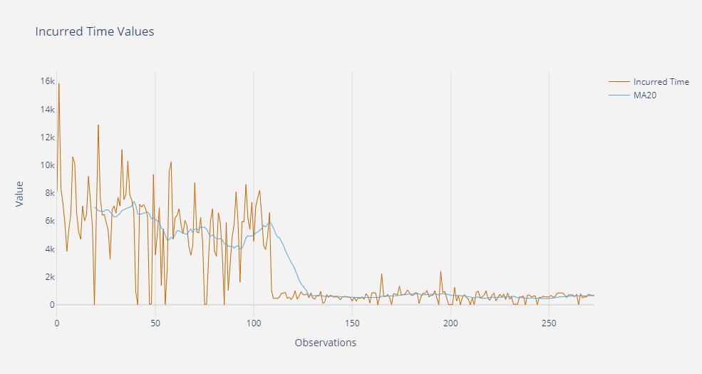 En la gráfica de valores se observa una clara diferencia en la distribución de los mismos a partir de la observación 109. Esto puede ser debido a un cambio en el proceso de producción que haya afectado cláramente al tiempo de fabricación del elemento.