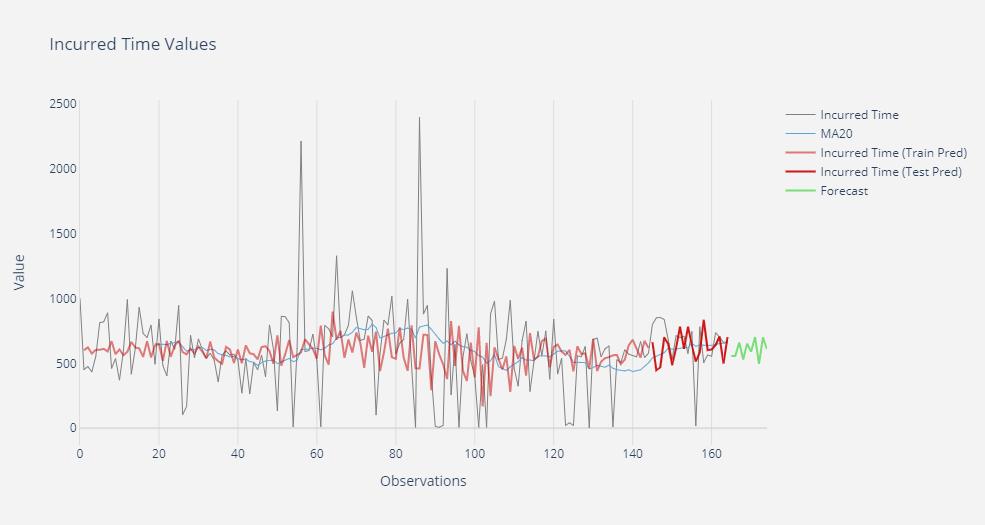 Big Data, anomalías y predicción