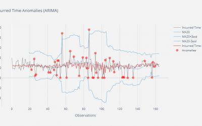 Big Data, anomalías y predicción: análisis de una serie temporal