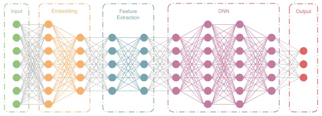 Convierte tus datos en información con Deep Learning