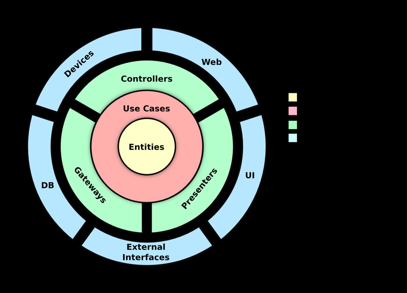 Diagrama de arquitectura hexagonal