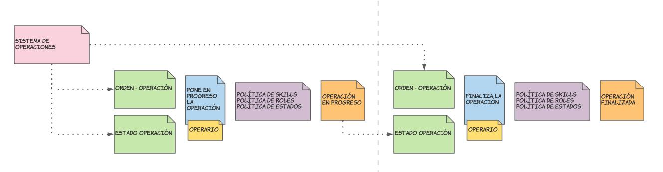 Diagrama de flujo completo del sistema de operaciones
